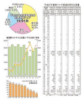 27年養鰻生産量.jpg