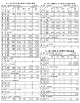 税関5月分140627.jpg